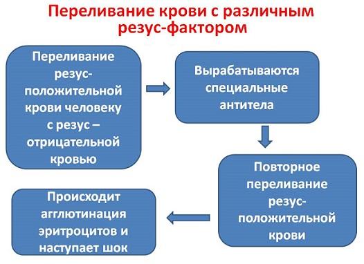 Переливание крови при различном резус-факторе