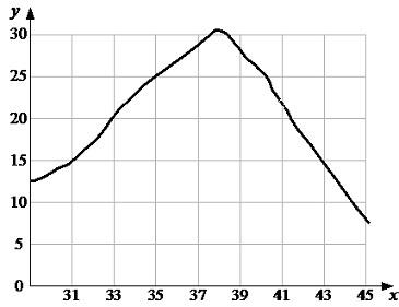 2.5. График зависимости скорости х.р.от температуры