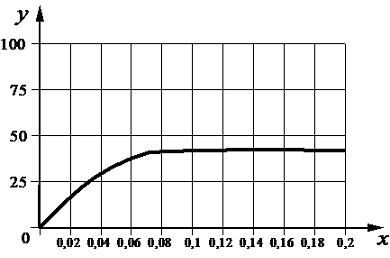 3.7. Зависимость скорости фотосинтеза от конц.угл.газа
