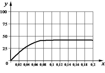 5.5. Зависимость фотосинтеза от конц.угл.газа
