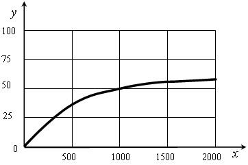 50.10. Зависимость скорости фотосинтеза от света