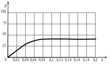 50.8. Зависимость скорости фотосинтеза от СО2