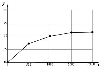 50.9. Зависимость скорости фотосинтеза от света
