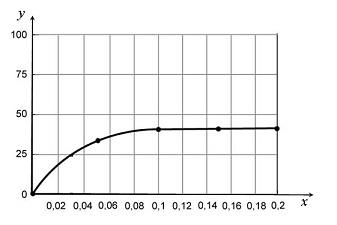 51.1. Зависимость скорости фотосинтеза от СО2