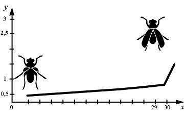 51.2. Зависимость длины коыльев дрозофилы от температуры
