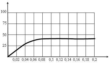 51.3. Зависимость скорости фотосинтиеза от концентрации СО2