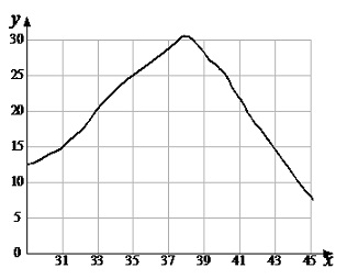 51.4. Зависимость скорости химической реакции от темепературы