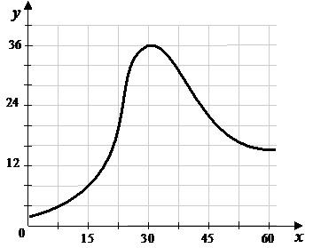 9.3. Зависимость скорости размножения от времени